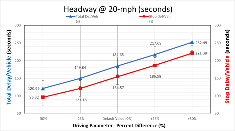 Comparative graph of Stop & Total Delay-Vehicle (H@20-mph)