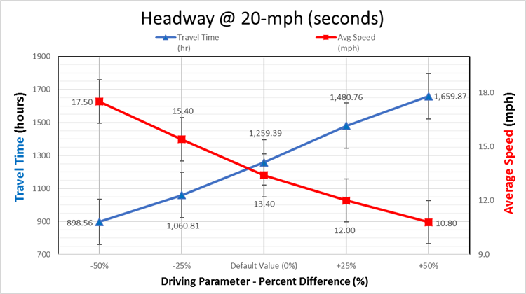 Comparative graph of Travel Time & Average Speed (H@20-mph)