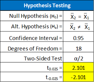 Summary of Hypothesis Testing