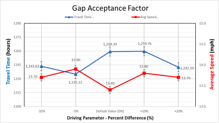 Comparative graph of Travel Time & Average Speed (GAF)
